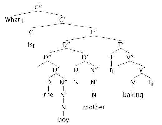 Old syntax tree drawer by weston ruter syntax tree of what is the boys mother baking ccuart Image collections